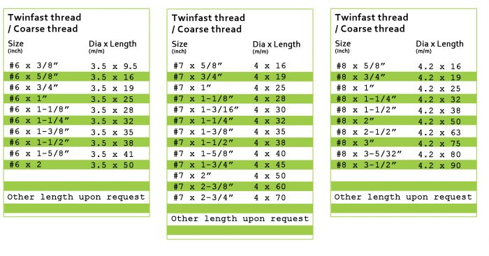 Taiwan Drywall Twinfast Thread,hardware drywall screw,   Taiwantrade